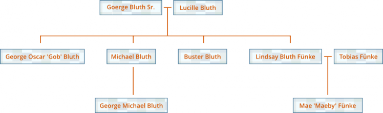 Bluth Family Tree