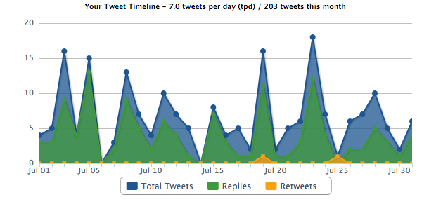 Monthly Tweet Activity