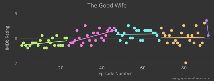GraphTV: The Good Wife